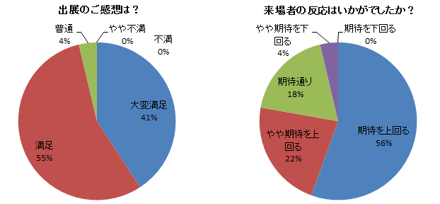 NihonNinkiBrand graph2.png